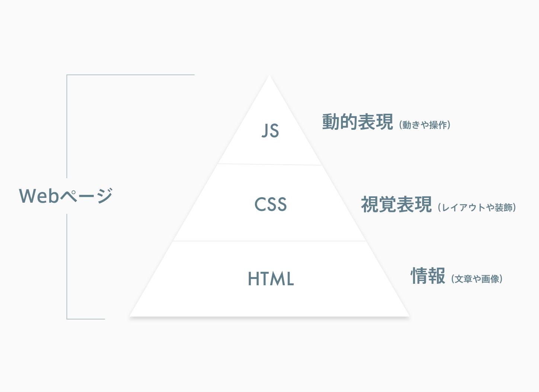 HTML、CSS、JavaScriptの役割